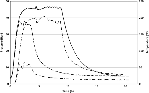Temperature and pressure profile during HTC of swine waste. Legends: (––) 230-HTC temperature, (–·–) 180-HTC temperature, (– –) 230-HTC pressure and (–··) 180-HTC pressure.