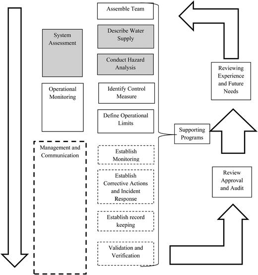 Water safety plan (Davison et al. 2005, p. 20).