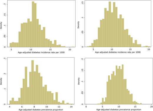 Histograms of outcome variables: age-adjusted incidence (top panel) and age-adjusted prevalence of diabetes (bottom panel), by year (2005 on left; 2010 on right).