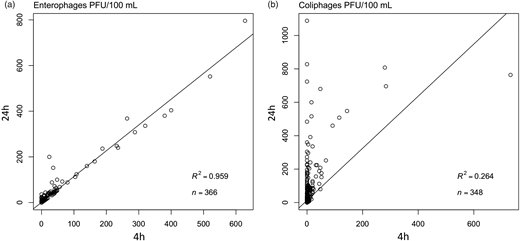 Correlation of enterophages (a) and coliphages (b) PFU/100 mL detected at 4 and 24 h. R2 and n values are shown for each indicator.