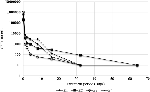 Concentration of Enterococci during the bioaugmentation process of four types of secondary effluents conducted at 45 °C for 64 days: E1, secondary effluent; E2, secondary effluent containing 10 mg Ni2+ L−1; E3, secondary effluent containing 1 g cephalexin L−1; E4, secondary effluent containing 10 mg Ni2+ L−1 and 1 g cephalexin L−1. Error bars represent the standard division from the mean.