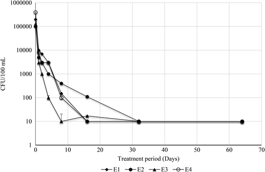 Concentration of Salmonella spp. during the bioaugmentation process of four types of secondary effluents conducted at 45 °C for 64 days: E1, secondary effluent; E2, secondary effluent containing 10 mg Ni2+ L−1; E3, secondary effluent containing 1 g cephalexin L−1; E4, secondary effluent containing 10 mg Ni2+ L−1 and 1 g cephalexin L−1. Error bars represent the standard division from the mean.