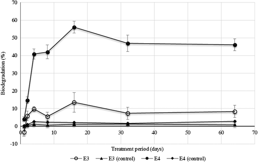 Biodegradation of cephalexin in E3 and E4 by Bacillus subtilis 2012WTNC during the bioaugmentation process of four types of secondary effluent conducted at 45 °C for 64 days: E3, secondary effluent containing 1 g cephalexin L−1; E4, secondary effluent containing 10 mg Ni2+ L−1 and 1 g cephalexin L−1. Error bars represent the standard division from the mean.