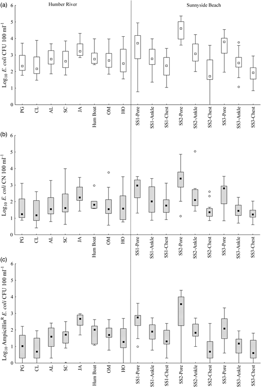 Box plots of (a) culturable E. coli, (b) qPCR-enumerated E. coli and (c) ampicillinRE. coli at each sampling site. Box plots show the median E. coli concentration between the 25th and 75th data quartiles; whiskers extend to the outermost data point within ±1.5 this interquartile range. Open circles depict outlier values.