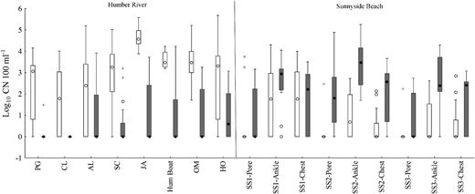 Box plots of human and gull qPCR marker concentrations for each site. Light bars represent human qPCR marker concentrations, whereas dark bars represent gull qPCR marker concentrations. Box plots show the median qPCR marker concentration between the 25th and 75th data quartiles; whiskers extend to the outermost data point within ± 1.5 this interquartile range. Open circles depict outlier values and asterisks depict extreme values.