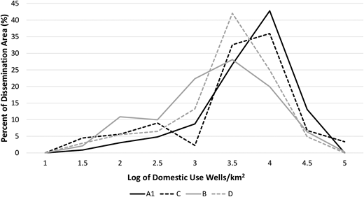 Regional frequency distribution of domestic-use well densities by DA expressed as well count per km2 and logarithmically transformed.