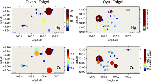 Distribution of Hg and Cu concentration in groundwater.