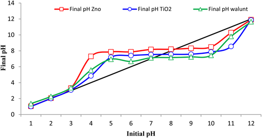 Determination of pHzpc for adsorption of humic acid by adsorbents (raw walnut shell, walnut shell modified with TiO2, and walnut shell modified with ZnO).