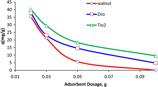 Effect of adsorbent dose on the adsorption capacity of the three adsorbents (Walnut shell adsorbent at concentration of 30 mg/L of humic acid and contact time 10 min, walnut shell modified with TiO2 at concentration of 30 mg/L of humic acid and contact time 30 min, and walnut shell modified with ZnO at concentration of 10 mg/L of humic acid and contact time 10 min).