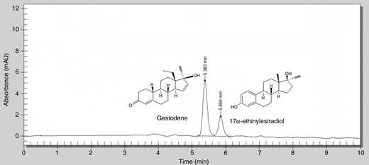 Typical chromatogram of the mixture of active ingredients and molecular structure of GES and EE2.
