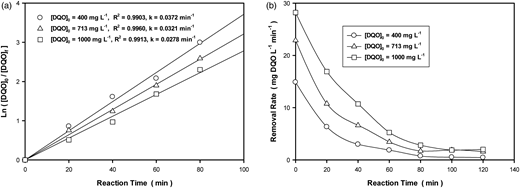 (a) Apparent kinetic coefficient of the anodic oxidation of the mixture under three different initial concentrations. (b) Effect of the initial concentration of the mixture on the velocity of reaction.