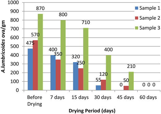 Gradual reduction of A. lumbricoides ova viability in the trial sludge.