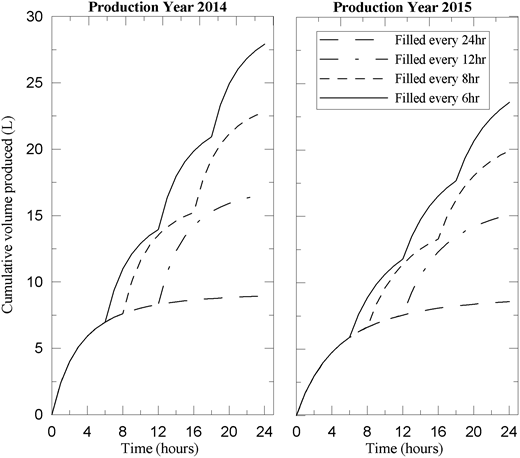 Model prediction of cumulative volume of water produced, V(t), if filters are refilled once per day (every 24 h), twice per day (every 12 h), three times per day (every 8 h) and four times per day (every 6 h). After Schweitzer et al. (2013).