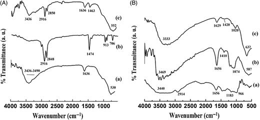 FT-IR spectra. (A) (a) UTi, (b) CTAB, (c) CMT. (B) (a) starch, (b) SPC, (c) ATC.