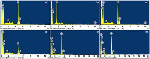 EDX spectra. (a) UTi, (b) CTAB, (c) CMT, (d) SPC, (e) AMT, (f) ATC.
