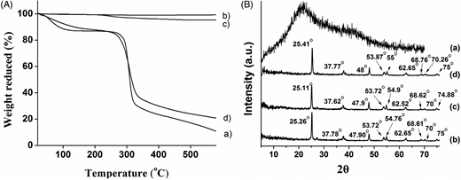 (A) TGA curves. (a) starch, (b) UTi, (c) CMT, (d) SPC. (B) XRD spectra. (a) starch, (b) UTi, (c) CMT, (d)SPC.