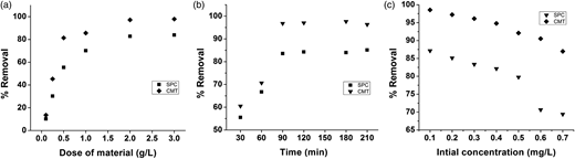 Effect of (a) material dose, (b) treatment time, (c) initial ion concentration on As(V) removal (%).