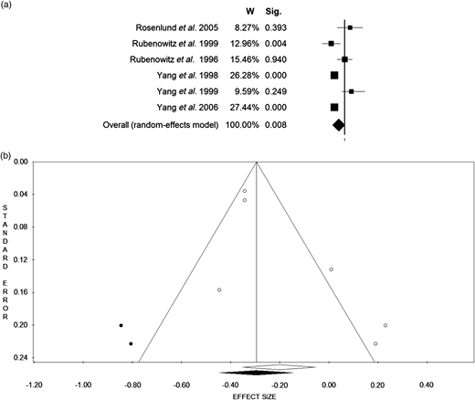 Forest plot (a) and Funnel plot (b) of the meta-analysis comparing waters enriched in calcium (hard water; highest concentration) versus waters poor in calcium (soft water; lowest concentration) in the prevention of CVD (six case-control studies). Funnel plot statistics: ES = 0.82 [0.70–0.95], p = 0.008; Q = 20.20; sig. = 0.001; I2 = 75.24; T2 = 0.02; T = 0.14.