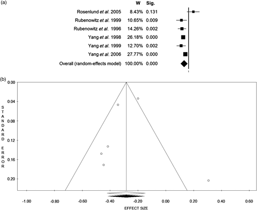 Forest plot (a) and Funnel plot (b) of the meta-analysis comparing waters enriched in magnesium (hard water; highest concentration) versus waters poor in magnesium (soft water; lowest concentration) in the prevention of CVD (six case-control studies). Funnel plot statistics: ES = 0.75 [0.66–0.86], Q = 18.49; sig.= 0.0024; I2=72.96; T2 = 0.02; T = 0.13.