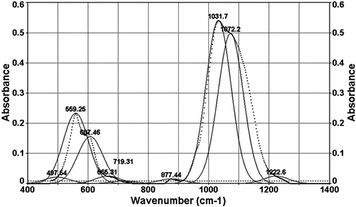 FTIR spectrum of EBP. Dotted line shows the actual spectrum and solid lines show the peaks identified by deconvolution.