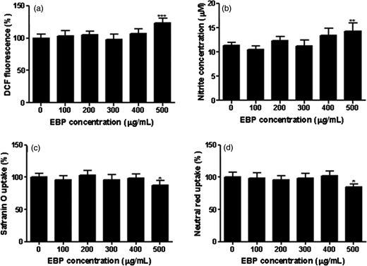 Effect of EBP on ROS production (a), nitrite production (b), mitochondrial integrity (c) and lysosomal integrity (d) in RAW 264.7 cells after 24 hours incubation. Data in (a), (c) and (d) are normalized to dye intensity in control cells and expressed as percentages relative to control cells. Data in (b) represent nitrite levels in culture supernatants. Data are mean ± SD of two experiments run in triplicate. *p < 0.05, **p < 0.01, ***p < 0.001 compared to control.