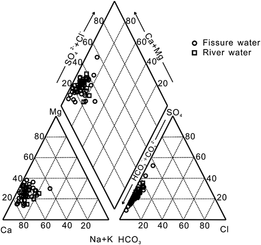 Piper diagram showing the concentrations of major cations and anions in NDM water samples.