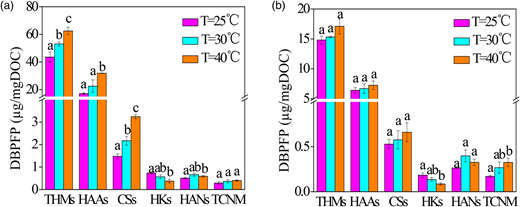 DBPFP as a function of temperature after chlorination (a) and chloramination (b). Means with the same letter are not significantly different (p > 0.05) according to one-way analysis of variance (ANOVA) test (Duncan).
