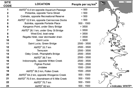 Map of the Brisbane River with the location of 23 sampling sites. aAdopted Middle Thread Distance [AMTD], bAustralian Bureau of Statistics (2012), cWaste Water Treatment Plants located in lower Brisbane River catchment.