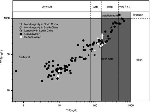 Drinking water quality in longevity areas and non-longevity areas in South China and non-longevity areas in North China. TDS: total dissolved solids; TH: total hardness.