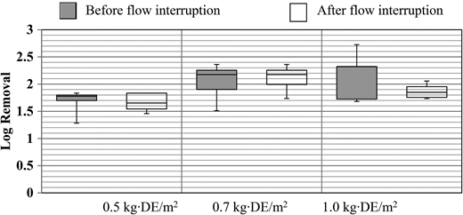 Microsphere removals by DE filtration before and after flow interruption with different amounts of precoat, a 5-minute filter stop, 5 m/h; duplicate pilot-scale experiments with triplicate samples.