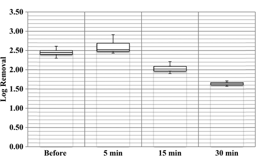 Microsphere removals by DE filtration before and after filter flow interruption (5-minute, 15-minute, and 30-minute), 0.7 kg DE/m2, filtration rate of 3.6 m/h; duplicate pilot-scale experiments with triplicate samples.