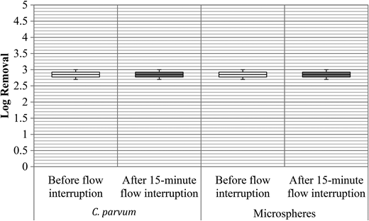 C. parvum and microsphere removals through DE filtration during 5 days, 0.7 kg DE/m2, 3.6 m/h filtration rate (white boxes for removals by DE before flow interruption; gray boxes – removals after flow interruption with a 15-minute filter stop), full-scale study.