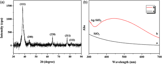 (a) XRD pattern of Ag-SiO2; (b) UV-visible absorption spectra of bare silica particles and Ag-SiO2 nanohybrid.