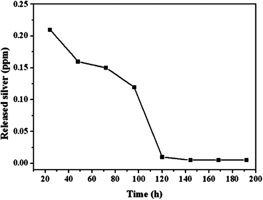 The silver release measurement of Ag-SiO2/PSf hybrid membrane.