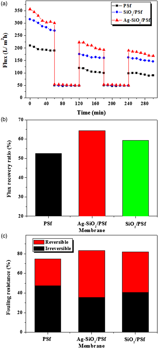 (a) Time-dependent fluxes of membranes with different components during anti-fouling experiment with BSA filtration (1 mg/mL, pH =7) at 0.2 MPa; (b) FRR of the membranes; (c) fouling resistance of the membranes.