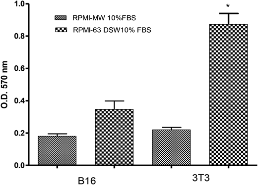 Proliferation of B16-F10 and NIH-3T3 cells cultured in RPMI-MW and RPMI-63 DSW with 10% FBS as measured by optical density (DO). Significant differences are indicated as *p < 0.05.