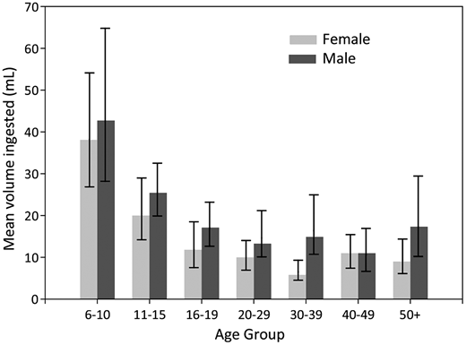 Geometric means and associated 95% confidence intervals for amount of water ingested by age and gender.