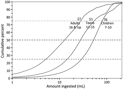 Cumulative percent of swimmers who ingested water in an amount less than the indicated quantity in mL.