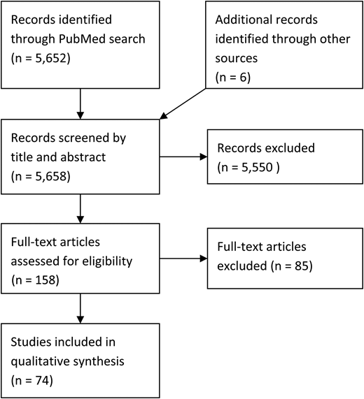Flow chart of selection of articles.