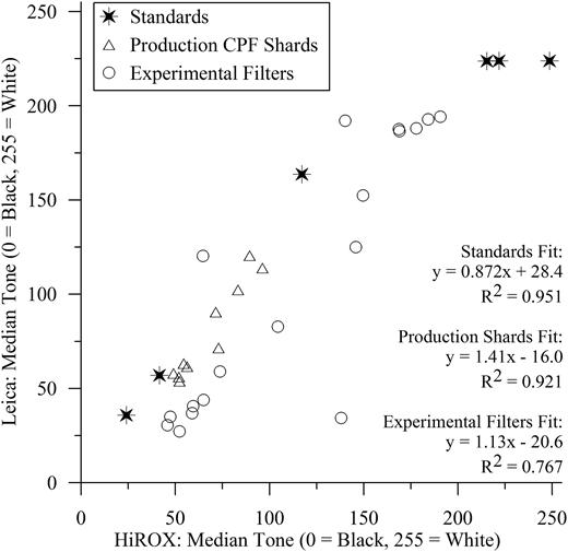 Comparison of optical instruments.