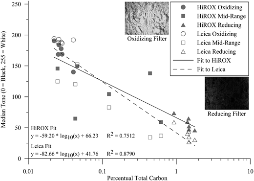 Comparison of optical and laboratory carbon content analyses.