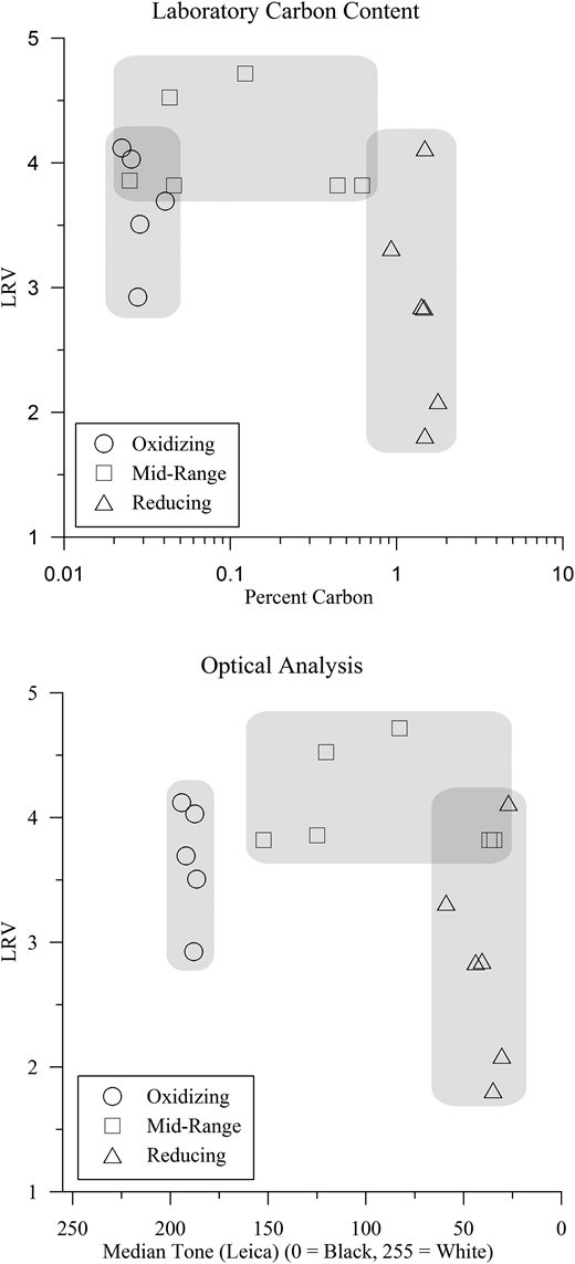 LRV versus carbon content as measured in the laboratory and optically.