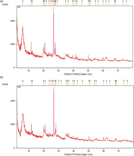 (a) XRD spectra that were taken from (a) nano-montmorillonite and (b) nano-bentonite.