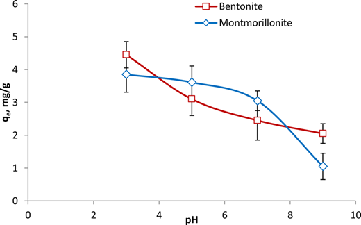 Effects of pH on the removal of fluoride by both adsorbents (C0 = 10 mg/L, adsorbent dosages = 1 g/L, V = 0.1 L).