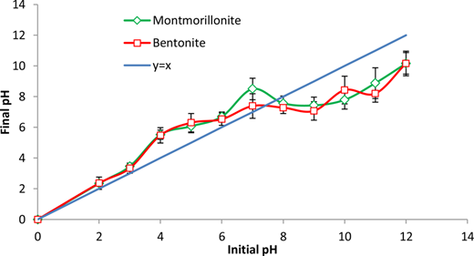 Determination of the pHzpc for bentonite and montmorillonite nanoparticles.