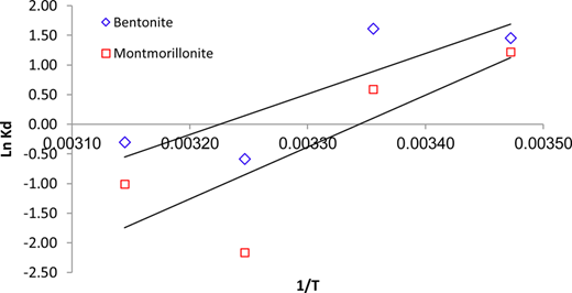 The effects of temperature on the adsorption of fluoride onto bentonite and montmorillonite nanoparticles.
