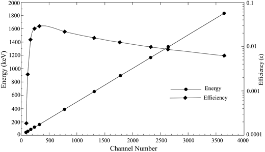 Energy and efficiency calibrations of the HPGe detector.