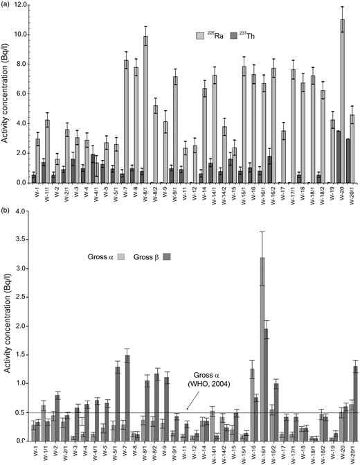 (a) The activity concentration of 226Ra and 232Th of water samples. The error bars correspond to the measurement error. (b) The activity concentration of gross-α and -β of water samples. The error bars correspond to the measurement error.
