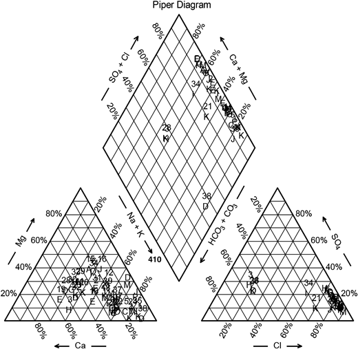 The distribution of groundwater samples on a Piper diagram.
