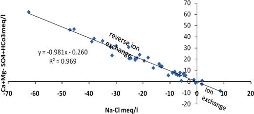 Relationship between Ca + Mg-HCO3-SO4 versus Na-Cl for the Quaternary aquifer samples.